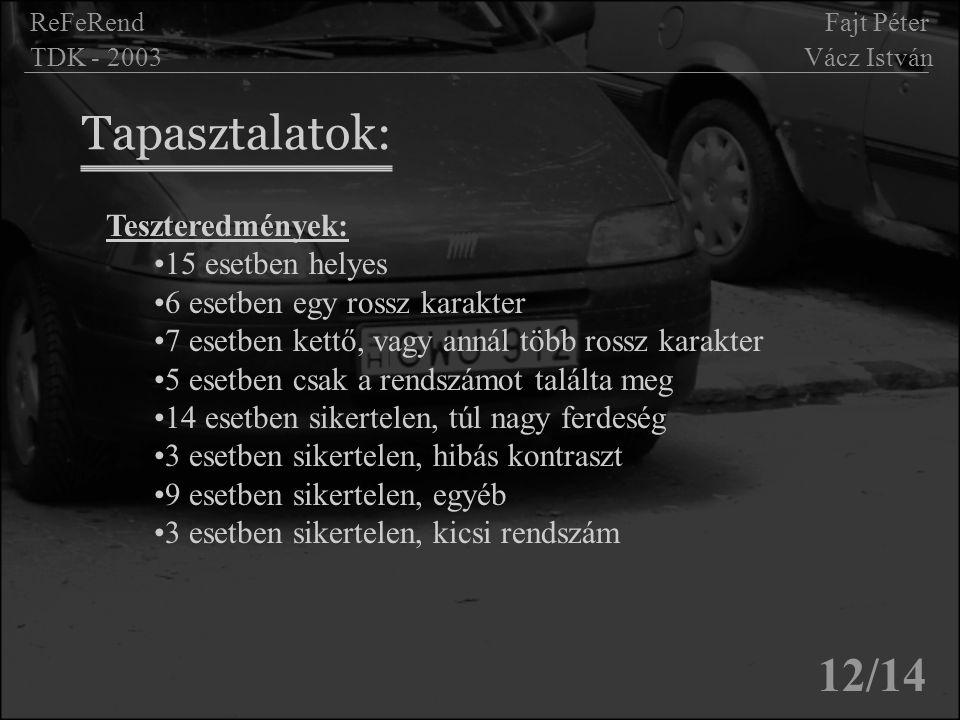 Tapasztalatok: 12/14 ReFeRend Fajt Péter TDK - 2003 Vácz István Teszteredmények: 15 esetben helyes 6 esetben egy rossz karakter 7 esetben kettő, vagy