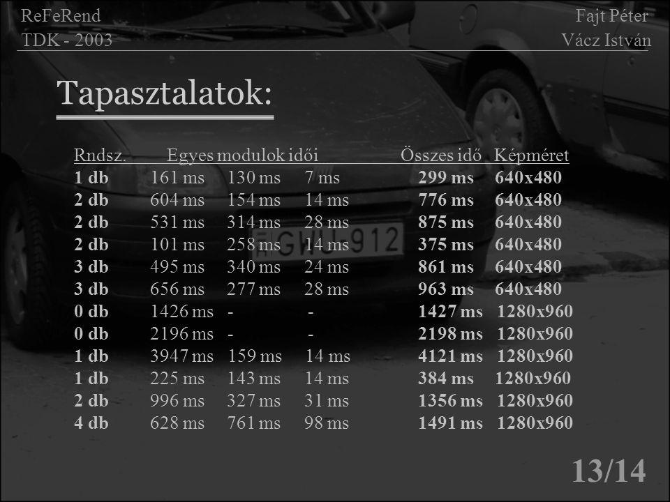 Tapasztalatok: 13/14 ReFeRend Fajt Péter TDK - 2003 Vácz István Rndsz. Egyes modulok idői Összes idő Képméret 1 db 161 ms 130 ms 7 ms 299 ms 640x480 2