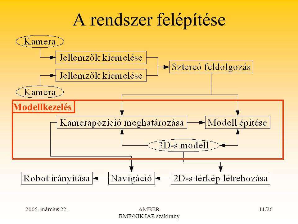 2005. március 22.AMBER BMF-NIK IAR szakirány 11/26 A rendszer felépítése Modellkezelés