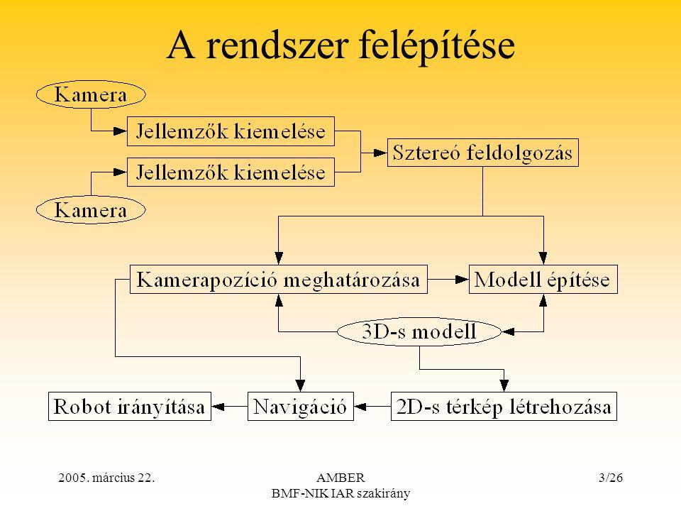 2005. március 22.AMBER BMF-NIK IAR szakirány 3/26 A rendszer felépítése