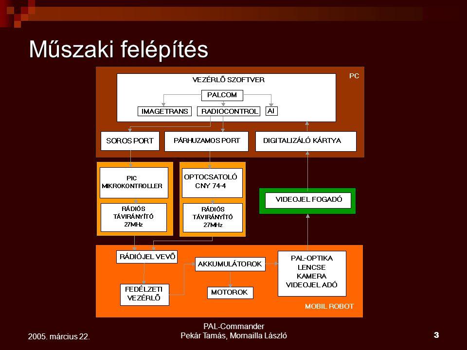 PAL-Commander Pekár Tamás, Mornailla László3 2005. március 22. Műszaki felépítés