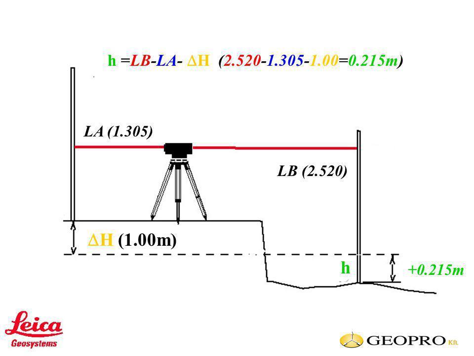 LA (1.305) LB (2.520) H H (1.00m) h h =LB-LA-  H (2.520-1.305-1.00=0.215m) +0.215m