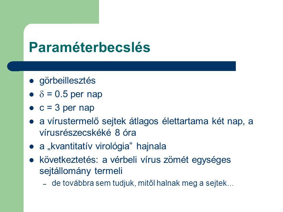 """Paraméterbecslés görbeillesztés  = 0.5 per nap c = 3 per nap a vírustermelő sejtek átlagos élettartama két nap, a vírusrészecskéké 8 óra a """"kvantitatív virológia hajnala következtetés: a vérbeli vírus zömét egységes sejtállomány termeli – de továbbra sem tudjuk, mitől halnak meg a sejtek..."""