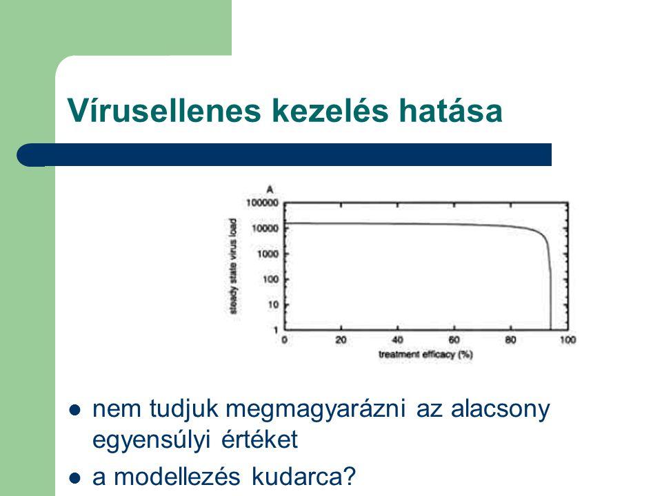 Vírusellenes kezelés hatása nem tudjuk megmagyarázni az alacsony egyensúlyi értéket a modellezés kudarca