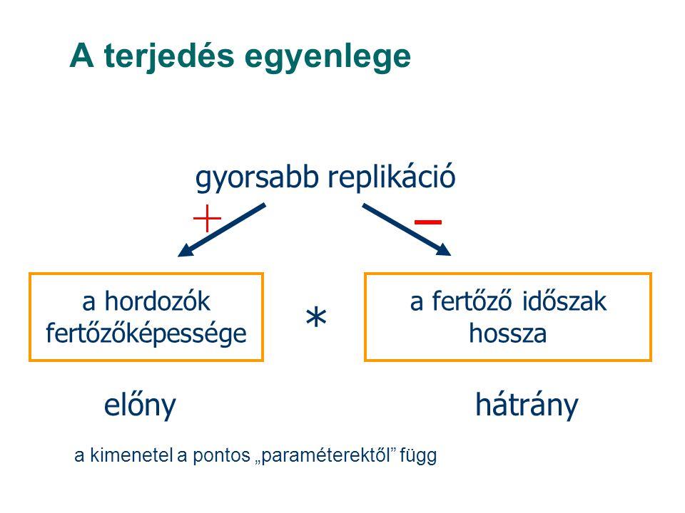 """a hordozók fertőzőképessége a fertőző időszak hossza * gyorsabb replikáció előnyhátrány A terjedés egyenlege a kimenetel a pontos """"paraméterektől függ"""