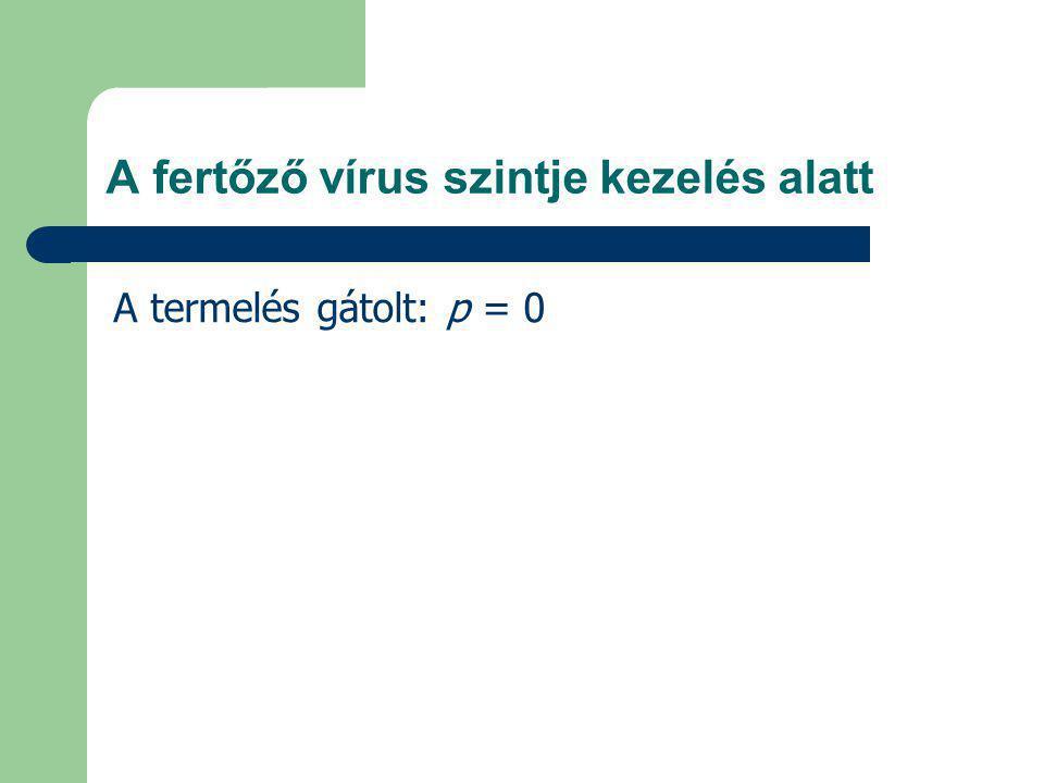 A fertőző vírus szintje kezelés alatt A termelés gátolt: p = 0