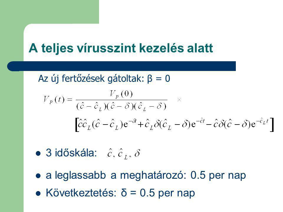 A teljes vírusszint kezelés alatt 3 időskála: a leglassabb a meghatározó: 0.5 per nap Következtetés: δ = 0.5 per nap Az új fertőzések gátoltak: β = 0