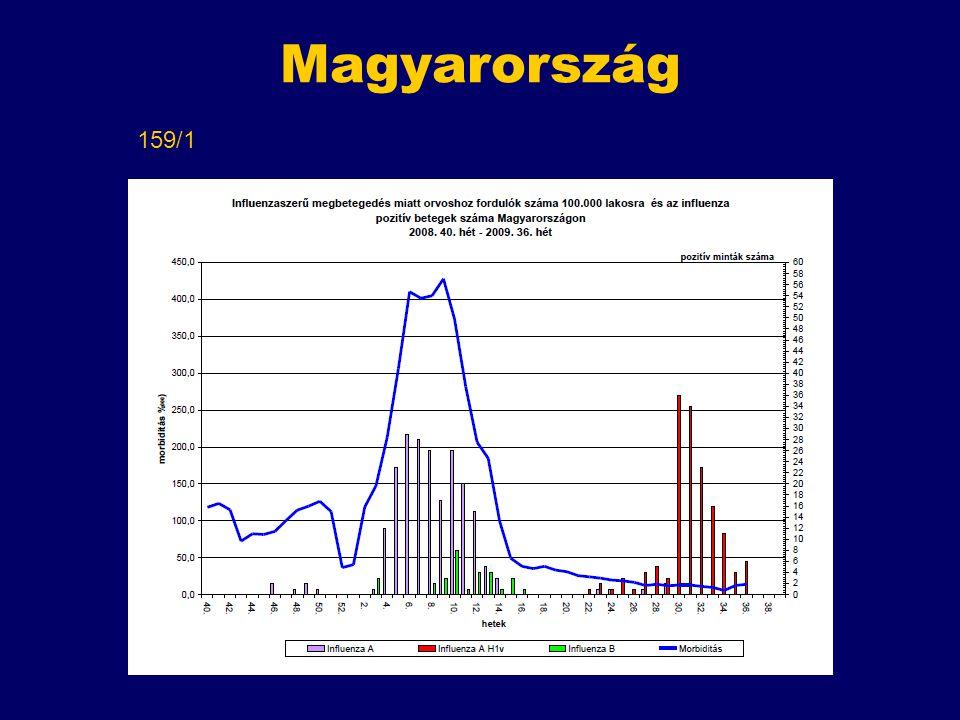 Magyarország 159/1