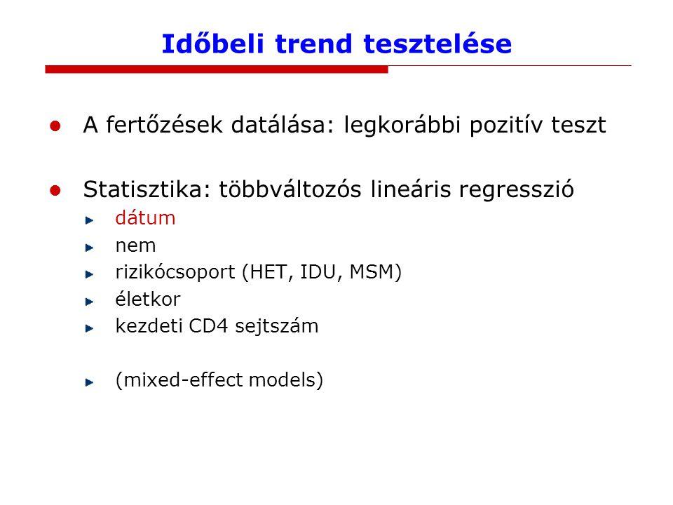 Időbeli trend tesztelése A fertőzések datálása: legkorábbi pozitív teszt Statisztika: többváltozós lineáris regresszió dátum nem rizikócsoport (HET, IDU, MSM) életkor kezdeti CD4 sejtszám (mixed-effect models)