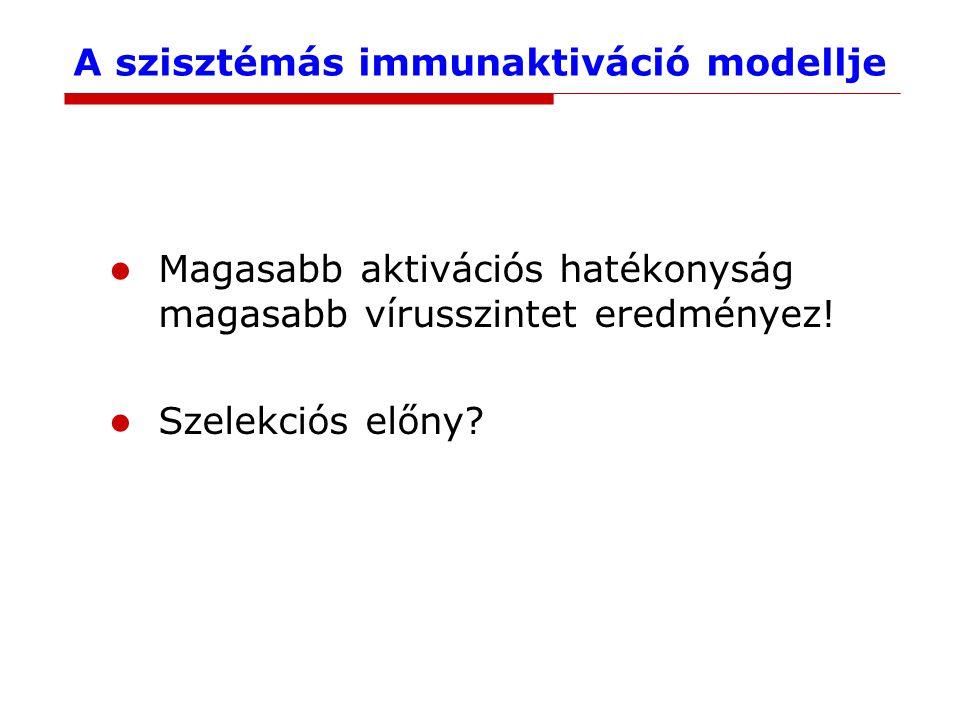 A szisztémás immunaktiváció modellje Magasabb aktivációs hatékonyság magasabb vírusszintet eredményez.