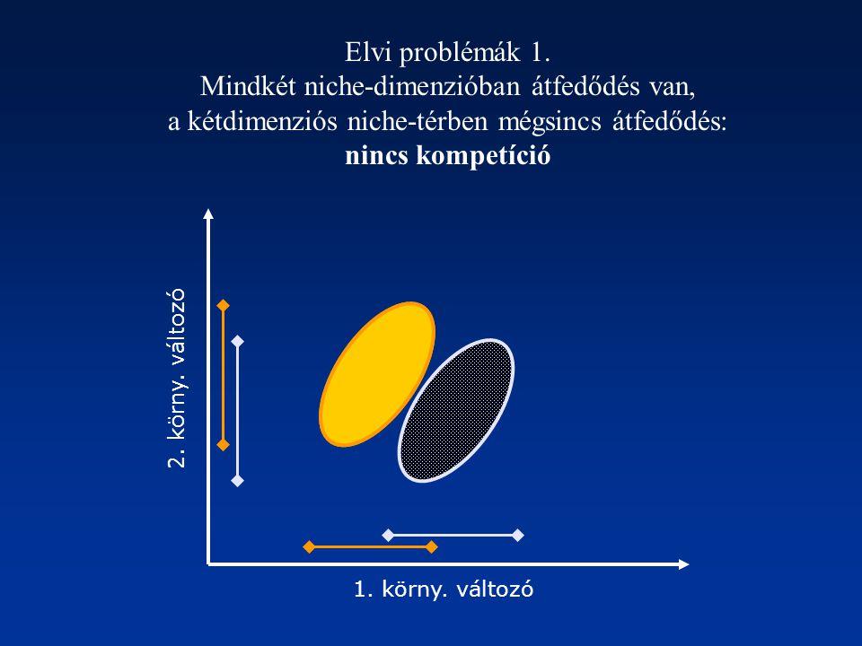 1. körny. változó 2. körny. változó Elvi problémák 1. Mindkét niche-dimenzióban átfedődés van, a kétdimenziós niche-térben mégsincs átfedődés: nincs k