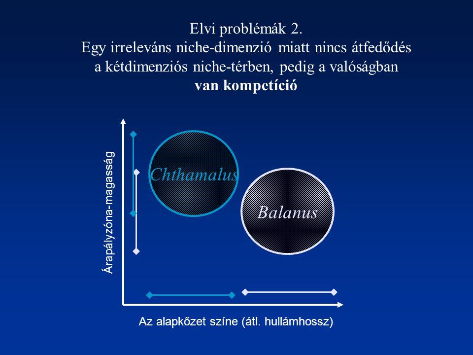 Az alapkőzet színe (átl. hullámhossz) Árapályzóna-magasság Balanus Chthamalus Elvi problémák 2. Egy irreleváns niche-dimenzió miatt nincs átfedődés a