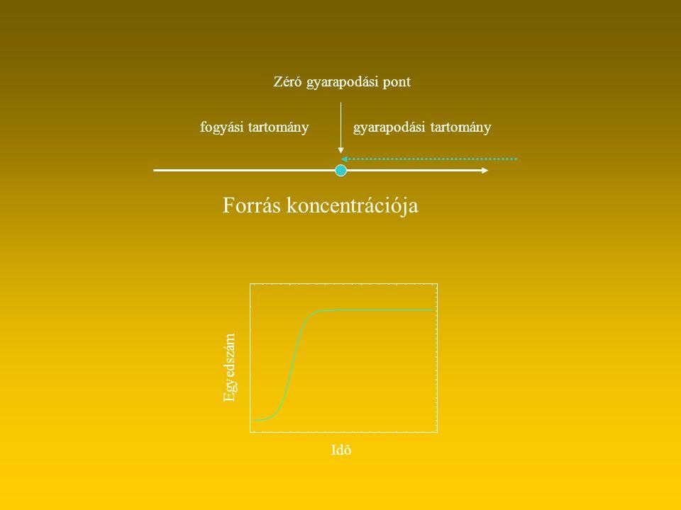 Forrás koncentrációja Zéró gyarapodási pont gyarapodási tartományfogyási tartomány