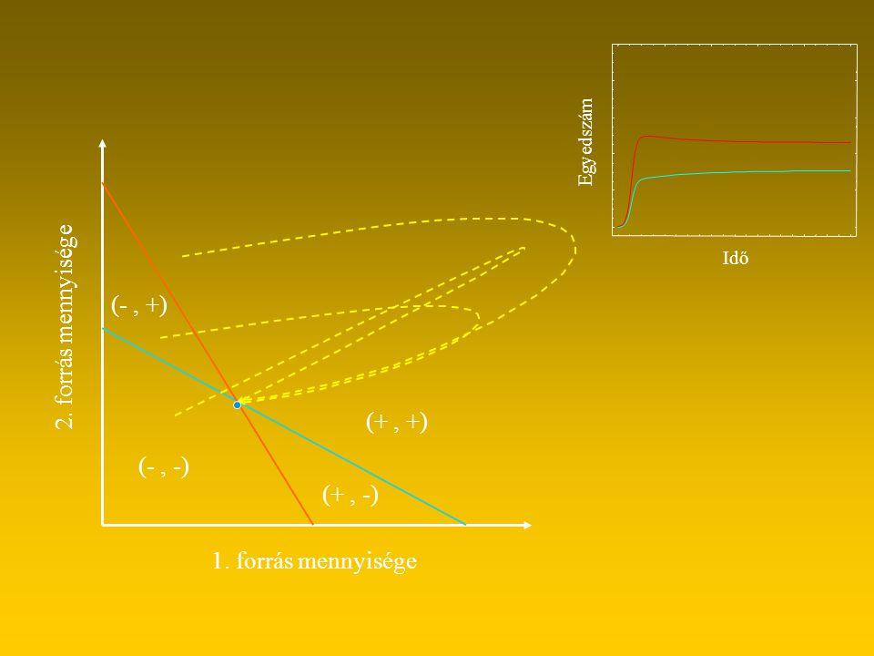 1. forrás mennyisége 2. forrás mennyisége (+, +) (+, -) (-, -) (-, +) Egyedszám Idő