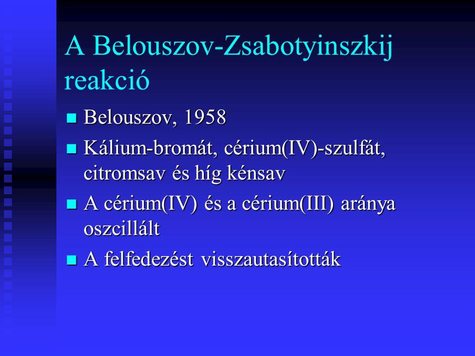 A Belouszov-Zsabotyinszkij reakció Belouszov, 1958 Belouszov, 1958 Kálium-bromát, cérium(IV)-szulfát, citromsav és híg kénsav Kálium-bromát, cérium(IV)-szulfát, citromsav és híg kénsav A cérium(IV) és a cérium(III) aránya oszcillált A cérium(IV) és a cérium(III) aránya oszcillált A felfedezést visszautasították A felfedezést visszautasították