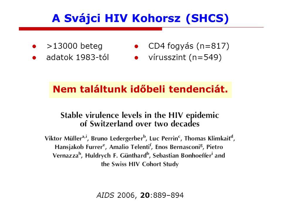 A Svájci HIV Kohorsz (SHCS) >13000 beteg adatok 1983-tól Nem találtunk időbeli tendenciát.