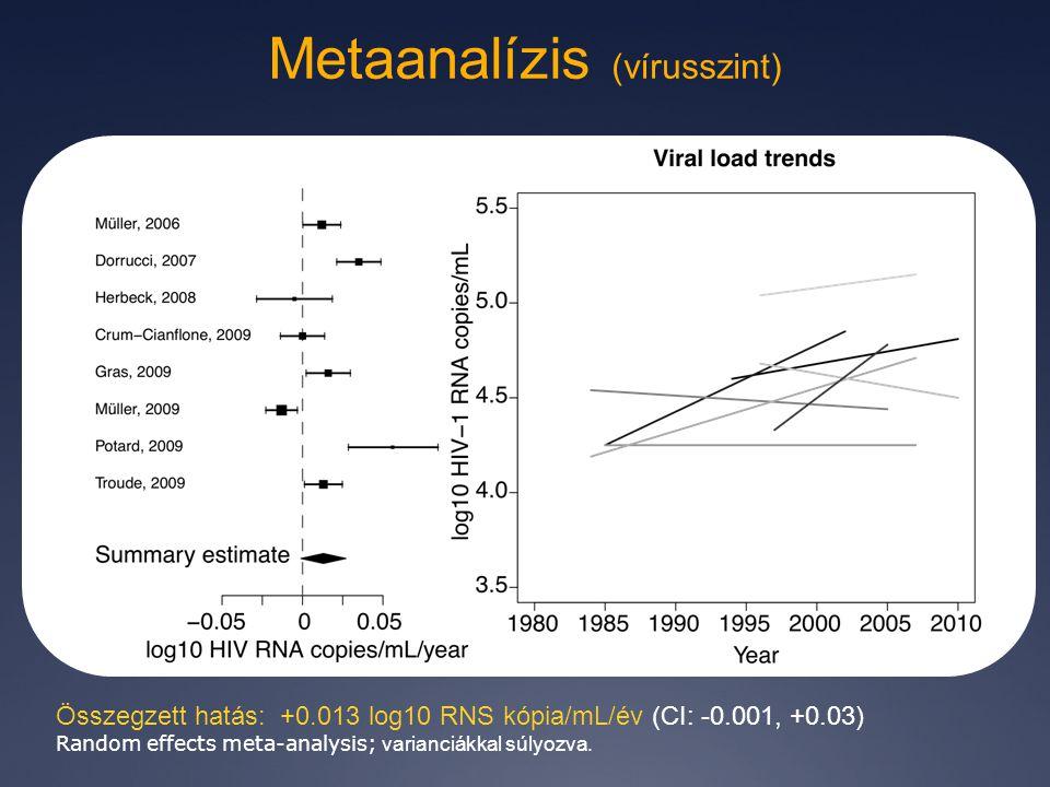 Metaanalízis (vírusszint) Összegzett hatás: +0.013 log10 RNS kópia/mL/év (CI: -0.001, +0.03) Random effects meta-analysis; varianciákkal súlyozva.
