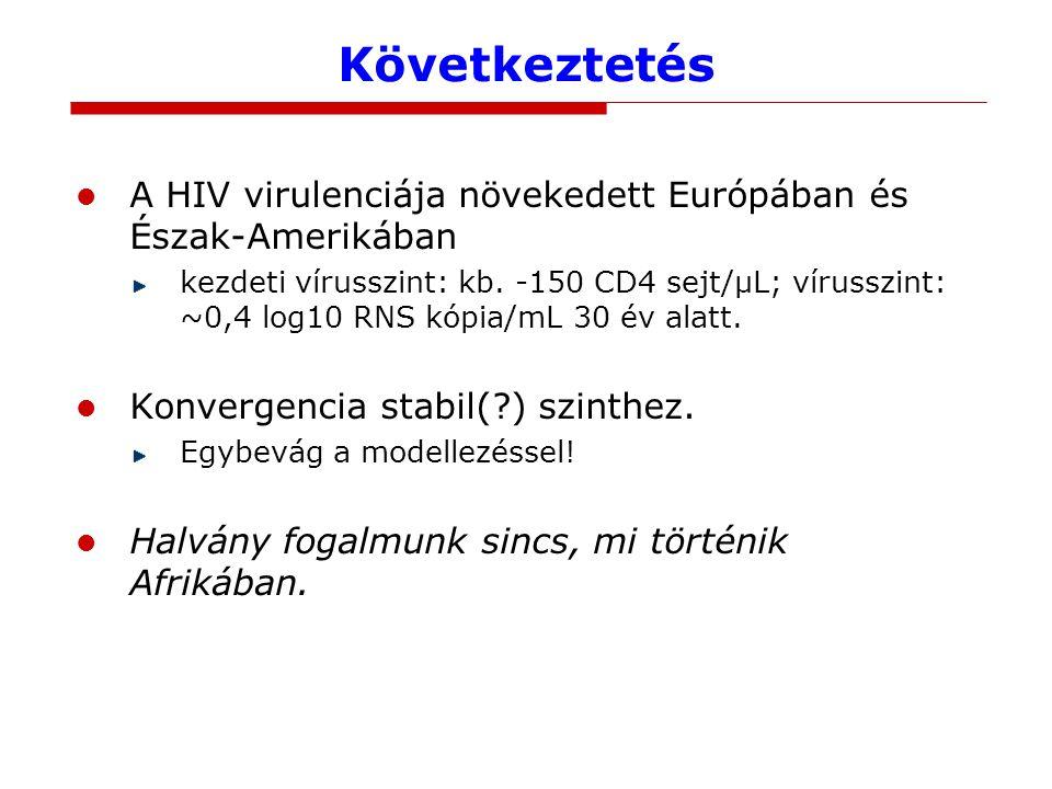 Következtetés A HIV virulenciája növekedett Európában és Észak-Amerikában kezdeti vírusszint: kb.