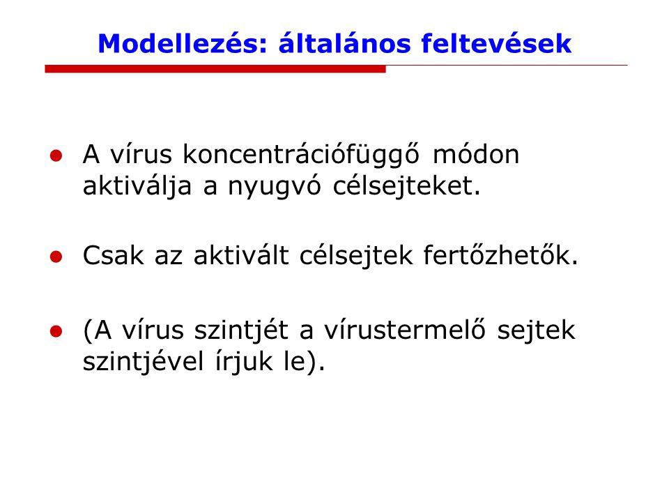 Modellezés: általános feltevések A vírus koncentrációfüggő módon aktiválja a nyugvó célsejteket.