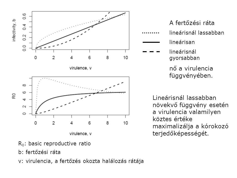 A fertőzési ráta lineárisnál lassabban lineárisan lineárisnál gyorsabban nő a virulencia függvényében.