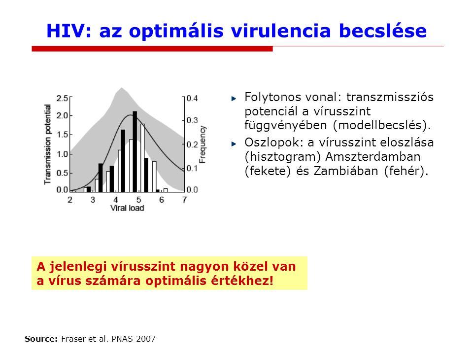 HIV: az optimális virulencia becslése Folytonos vonal: transzmissziós potenciál a vírusszint függvényében (modellbecslés).