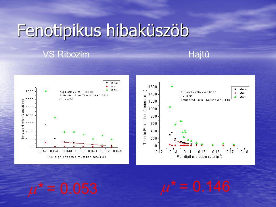 Fenotipikus hibaküszöb  * = 0.053  * = 0.146 VS RibozimHajtű