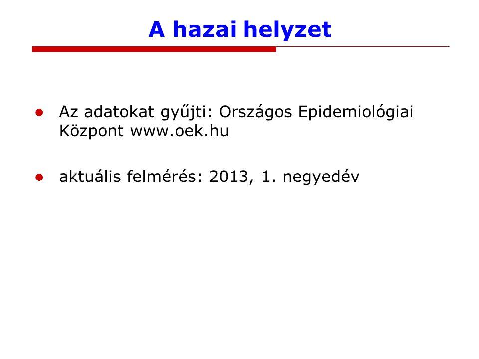 A hazai helyzet Az adatokat gyűjti: Országos Epidemiológiai Központ www.oek.hu aktuális felmérés: 2013, 1. negyedév