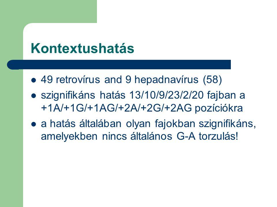 Kontextushatás 49 retrovírus and 9 hepadnavírus (58) szignifikáns hatás 13/10/9/23/2/20 fajban a +1A/+1G/+1AG/+2A/+2G/+2AG pozíciókra a hatás általában olyan fajokban szignifikáns, amelyekben nincs általános G-A torzulás!