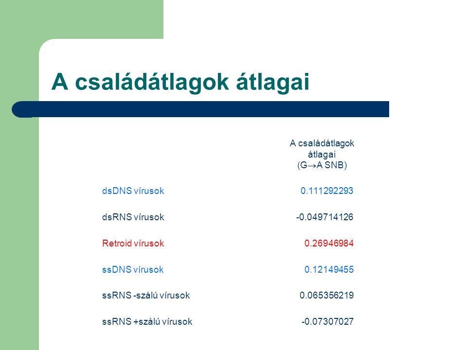 A családátlagok átlagai A családátlagok átlagai (G  A SNB) dsDNS vírusok0.111292293 dsRNS vírusok-0.049714126 Retroid vírusok0.26946984 ssDNS vírusok