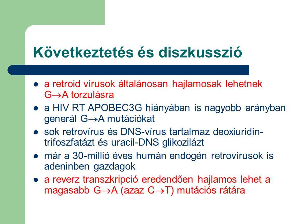 Következtetés és diszkusszió a retroid vírusok általánosan hajlamosak lehetnek G  A torzulásra a HIV RT APOBEC3G hiányában is nagyobb arányban generál G  A mutációkat sok retrovírus és DNS-vírus tartalmaz deoxiuridin- trifoszfatázt és uracil-DNS glikozilázt már a 30-millió éves humán endogén retrovírusok is adeninben gazdagok a reverz transzkripció eredendően hajlamos lehet a magasabb G  A (azaz C  T) mutációs rátára