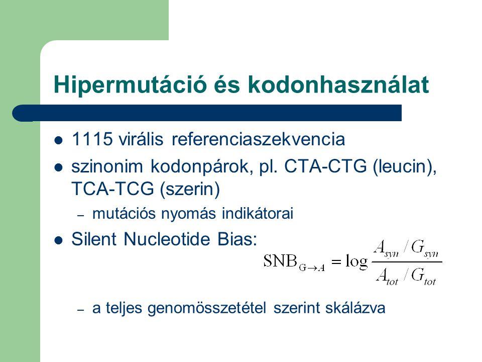 Hipermutáció és kodonhasználat 1115 virális referenciaszekvencia szinonim kodonpárok, pl. CTA-CTG (leucin), TCA-TCG (szerin) – mutációs nyomás indikát