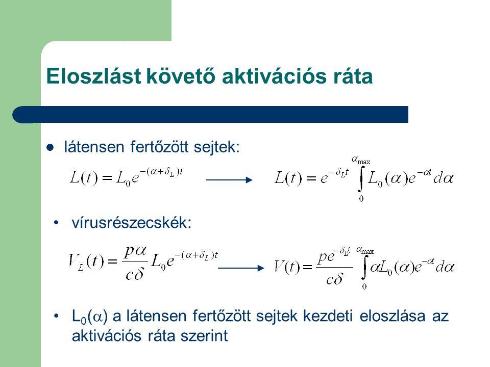 Eloszlást követő aktivációs ráta látensen fertőzött sejtek: vírusrészecskék : L 0 (  ) a látensen fertőzött sejtek kezdeti eloszlása az aktivációs rá