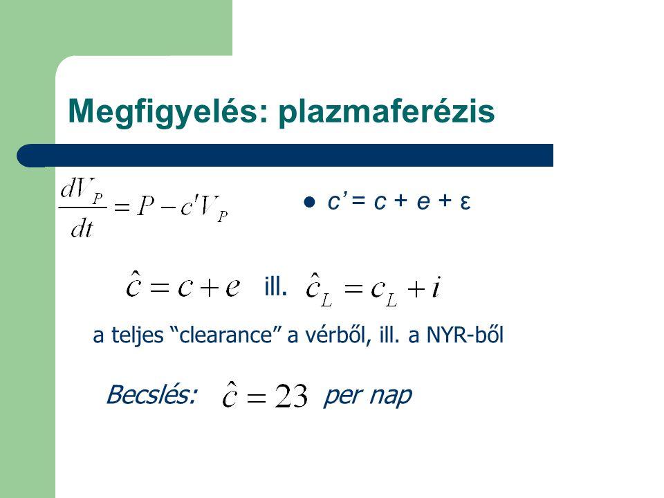 """Megfigyelés: plazmaferézis c' = c + e + ε ill. a teljes """"clearance"""" a vérből, ill. a NYR-ből Becslés: per nap"""