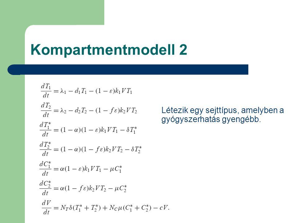 Kompartmentmodell 2 Létezik egy sejttípus, amelyben a gyógyszerhatás gyengébb.