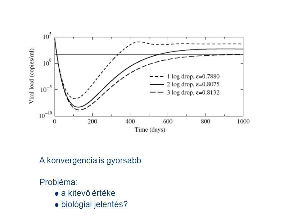 A konvergencia is gyorsabb. Probléma: a kitevő értéke biológiai jelentés?