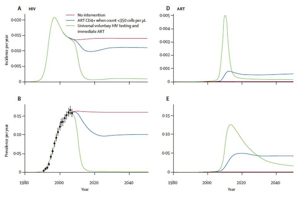 Tényleg működik.HPTN (HIV Prevention Trials Network) 52: Cohen et al.