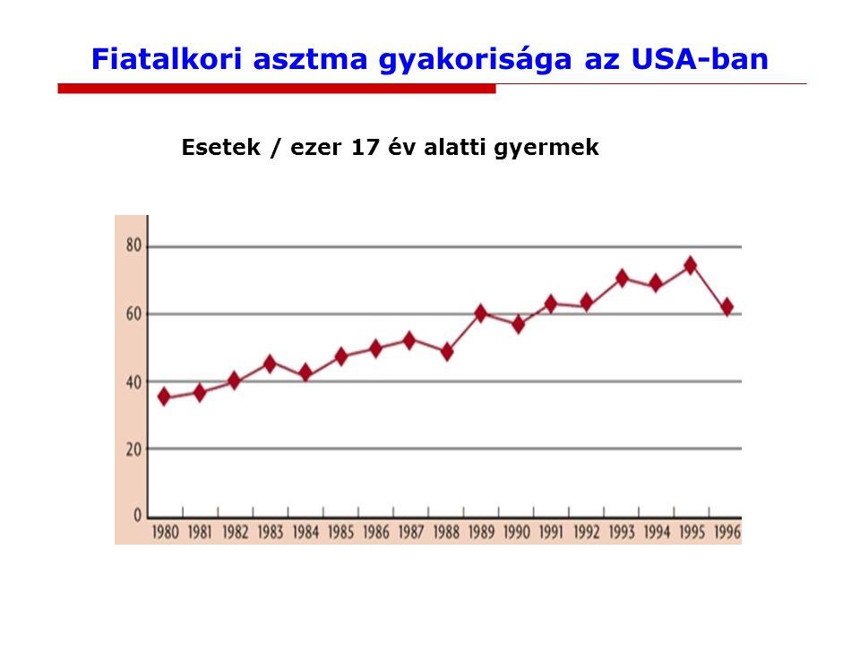 Fiatalkori asztma gyakorisága az USA-ban Esetek / ezer 17 év alatti gyermek