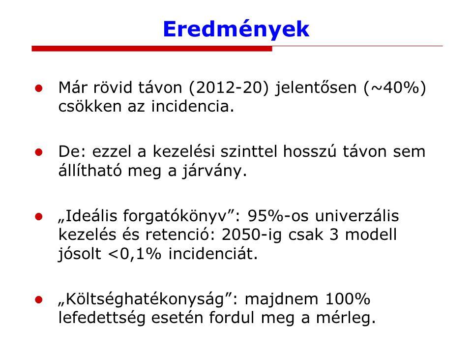 Eredmények Már rövid távon (2012-20) jelentősen (~40%) csökken az incidencia.
