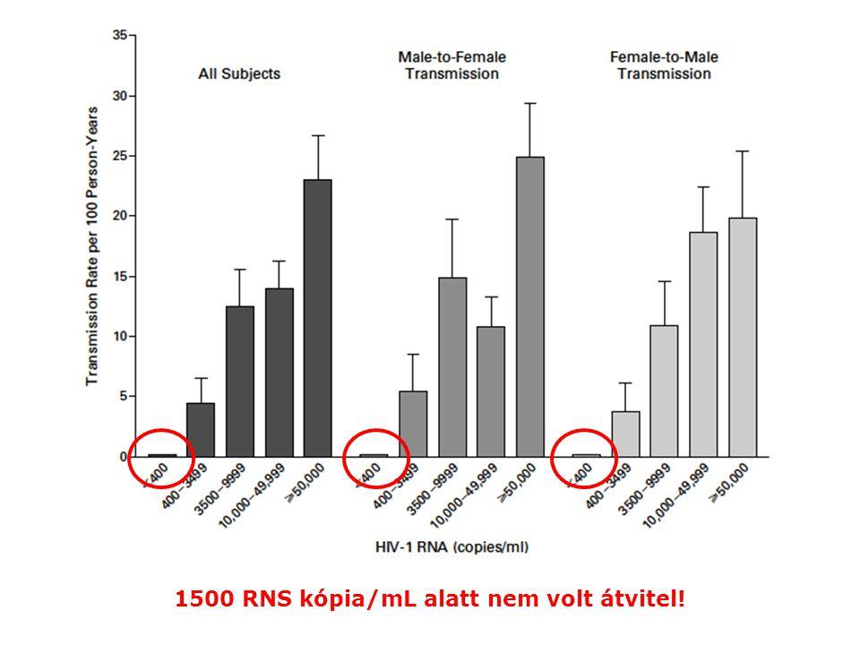 1500 RNS kópia/mL alatt nem volt átvitel!