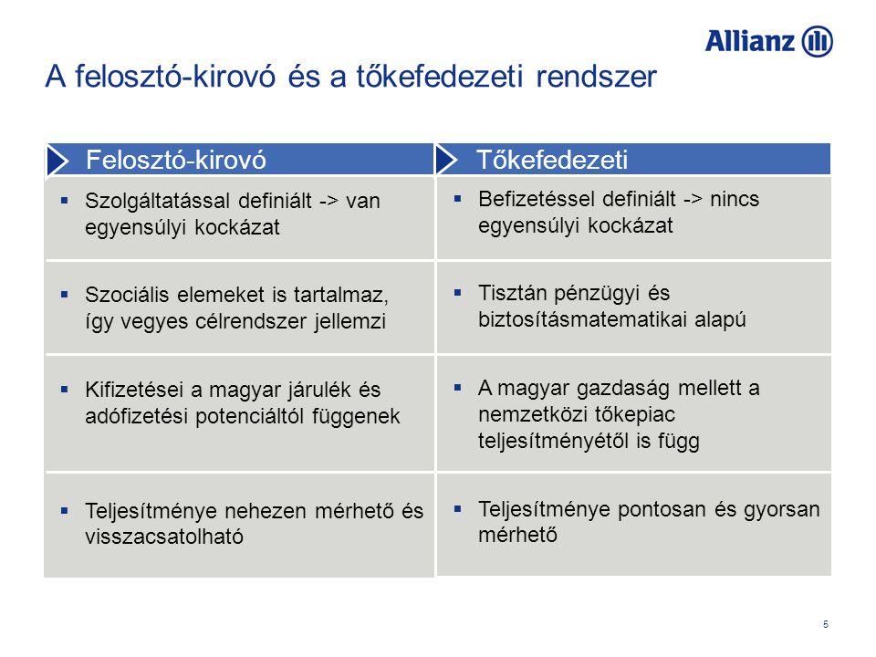 5 A felosztó-kirovó és a tőkefedezeti rendszer  Befizetéssel definiált -> nincs egyensúlyi kockázat  Tisztán pénzügyi és biztosításmatematikai alapú  A magyar gazdaság mellett a nemzetközi tőkepiac teljesítményétől is függ  Teljesítménye pontosan és gyorsan mérhető  Szolgáltatással definiált -> van egyensúlyi kockázat  Szociális elemeket is tartalmaz, így vegyes célrendszer jellemzi  Kifizetései a magyar járulék és adófizetési potenciáltól függenek  Teljesítménye nehezen mérhető és visszacsatolható Felosztó-kirovó Tőkefedezeti