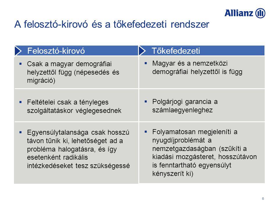 6 A felosztó-kirovó és a tőkefedezeti rendszer  Magyar és a nemzetközi demográfiai helyzettől is függ  Polgárjogi garancia a számlaegyenleghez  Folyamatosan megjeleníti a nyugdíjproblémát a nemzetgazdaságban (szűkíti a kiadási mozgásteret, hosszútávon is fenntartható egyensúlyt kényszerít ki)  Csak a magyar demográfiai helyzettől függ (népesedés és migráció)  Feltételei csak a tényleges szolgáltatáskor véglegesednek  Egyensúlytalansága csak hosszú távon tűnik ki, lehetőséget ad a probléma halogatásra, és így esetenként radikális intézkedéseket tesz szükségessé Felosztó-kirovó Tőkefedezeti