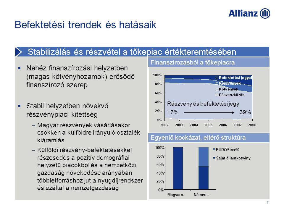 7  Nehéz finanszírozási helyzetben (magas kötvényhozamok) erősödő finanszírozó szerep  Stabil helyzetben növekvő részvénypiaci kitettség ‒ Magyar részvények vásárlásakor csökken a külföldre irányuló osztalék kiáramlás ‒ Külföldi részvény-befektetésekkel részesedés a pozitív demográfiai helyzetű piacokból és a nemzetközi gazdaság növekedése arányában többletforráshoz jut a nyugdíjrendszer és ezáltal a nemzetgazdaság Befektetési trendek és hatásaik Részvény és befektetési jegy 17% 39% Finanszírozásból a tőkepiacra Stabilizálás és részvétel a tőkepiac értékteremtésében Egyenlő kockázat, eltérő struktúra 0% 20% 40% 60% 80% 100% Magyaro.Németo.