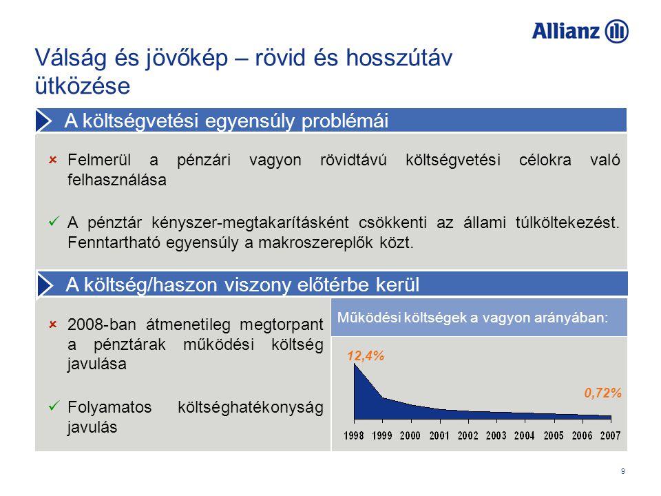 9 Válság és jövőkép – rövid és hosszútáv ütközése  2008-ban átmenetileg megtorpant a pénztárak működési költség javulása Folyamatos költséghatékonyság javulás  Felmerül a pénzári vagyon rövidtávú költségvetési célokra való felhasználása A pénztár kényszer-megtakarításként csökkenti az állami túlköltekezést.