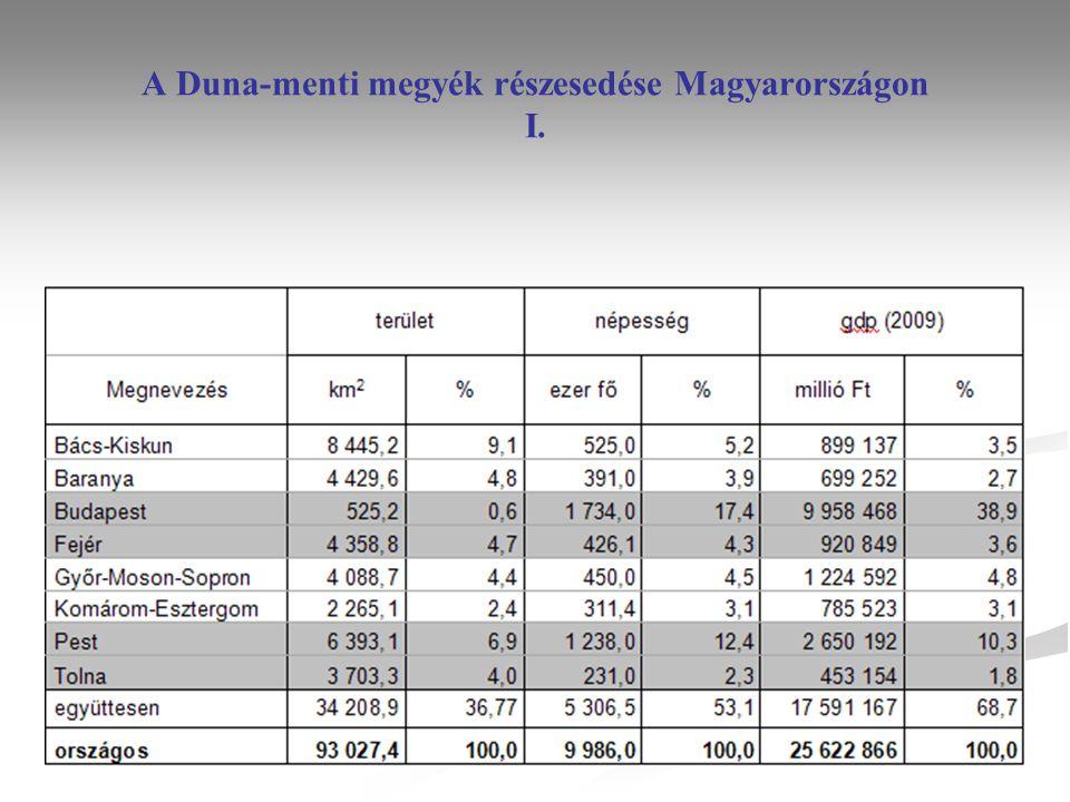 A Duna-menti megyék részesedése Magyarországon II.