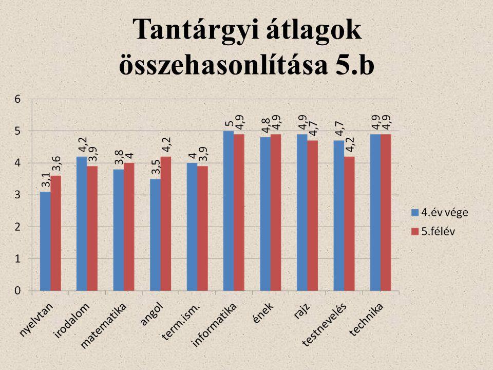 Tantárgyi átlagok összehasonlítása 5.b