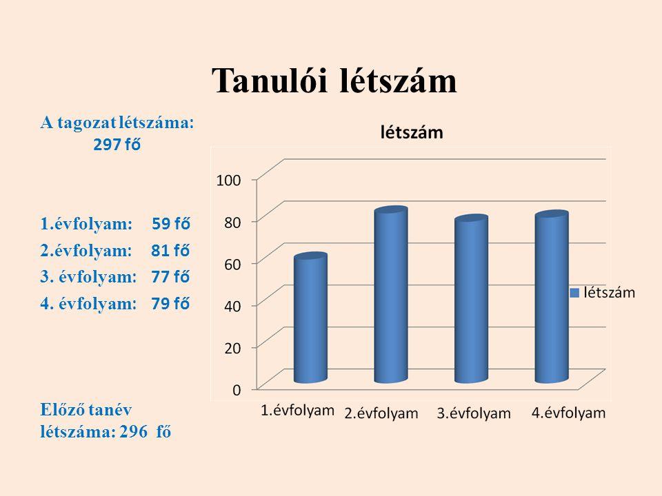 Tanulói létszám A tagozat létszáma : 297 fő 1.évfolyam: 59 fő 2.évfolyam : 81 fő 3. évfolyam : 77 fő 4. évfolyam : 79 fő Előző tanév létszáma: 296 fő