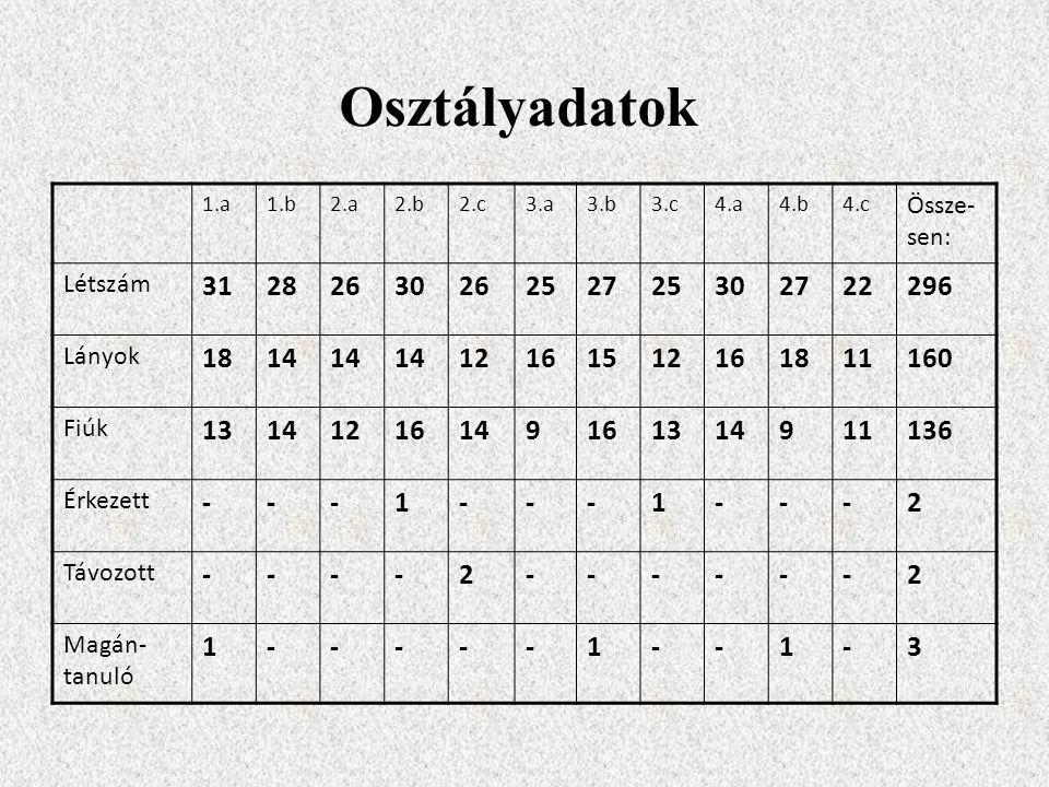 Osztályadatok 1.a1.b2.a2.b2.c3.a3.b3.c4.a4.b4.c Össze- sen: Létszám 3128263026252725302722296 Lányok 1814 12161512161811160 Fiúk 13141216149161314911136 Érkezett ---1---1---2 Távozott ----2------2 Magán- tanuló 1-----1--1-3