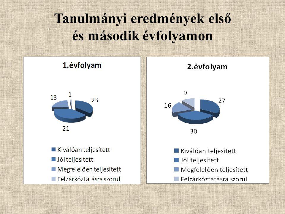Tanulmányi eredmények első és második évfolyamon