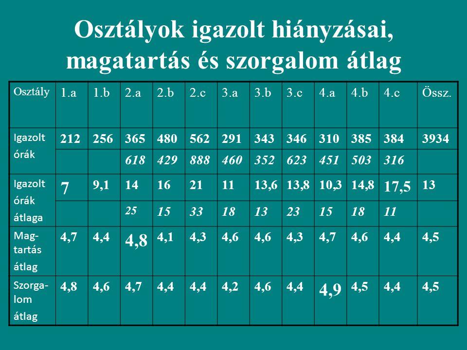 Osztályok igazolt hiányzásai, magatartás és szorgalom átlag Osztály 1.a1.b2.a2.b2.c3.a3.b3.c4.a4.b4.cÖssz. Igazolt órák 212256365480562291343346310385