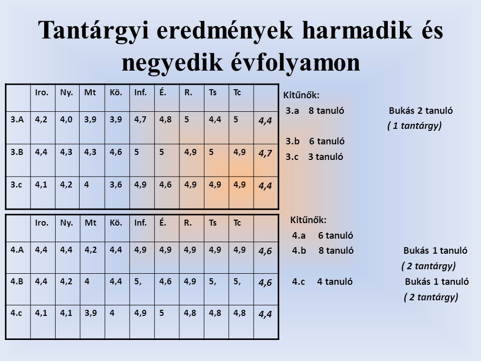 Tantárgyi eredmények harmadik és negyedik évfolyamon Iro.Ny.MtKö.Inf.É.R.TsTc 3.A4,24,03,9 4,74,854,45 3.B4,44,3 4,6554,95 4,7 3.c4,14,243,64,94,64,9 4,4 Iro.Ny.MtKö.Inf.É.R.TsTc 4.A4,4 4,24,44,9 4,6 4.B4,44,244,45,4,64,95, 4,6 4.c4,1 3,944,954,8 4,4 Kitűnők: 3.a 8 tanuló Bukás 2 tanuló ( 1 tantárgy) 3.b 6 tanuló 3.c 3 tanuló Kitűnők: 4.a 6 tanuló 4.b 8 tanuló Bukás 1 tanuló ( 2 tantárgy) 4.c 4 tanuló Bukás 1 tanuló ( 2 tantárgy)